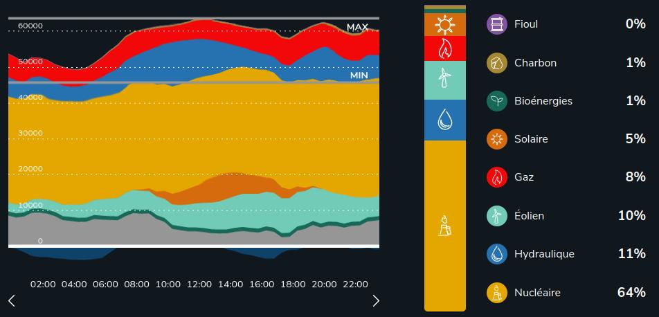Biomateriaux ecomateriaux habitat eau nucleaire rayonnement electromagne - Consommation electrique moyenne france ...